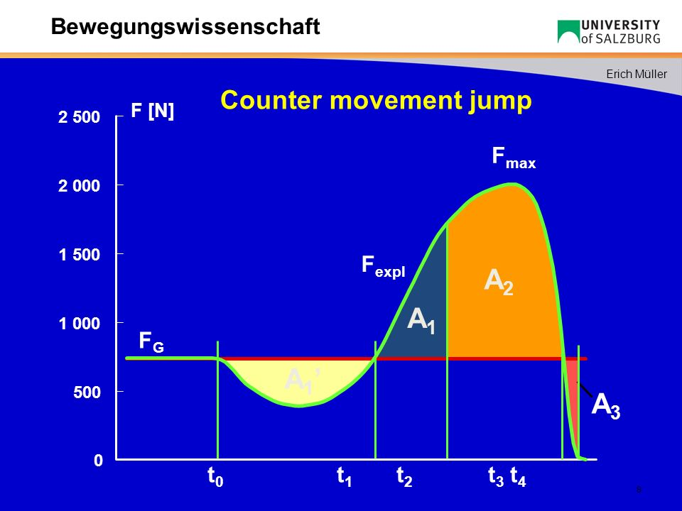 A2 A1 A1' A3 Counter movement jump Fmax Fexpl FG t0 t1 t2 t3 t4 F [N]